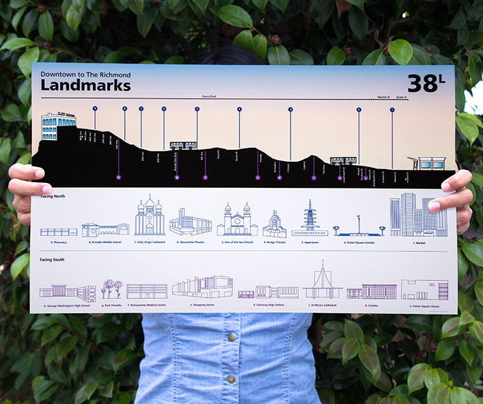 Muni, 38L, Landmarks, poster, topography, elevation